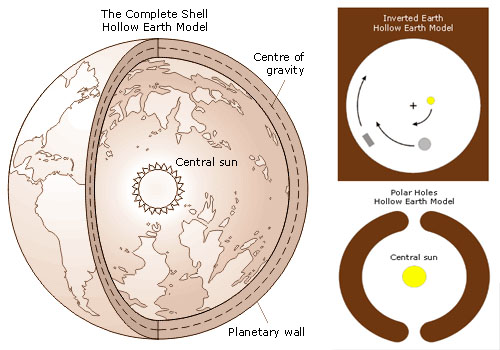 http://wtf.microsiervos.com/images/hollow-earth.jpg