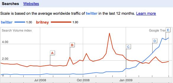 Twitter vs. Britney: conmoción en la Red de Redes